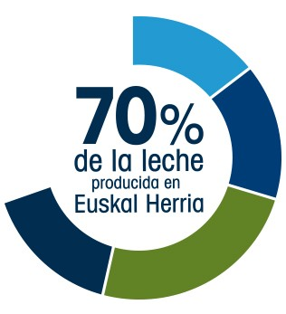 Kaiku Km0-70 porcentaje nuestra leche-Euskal Herria