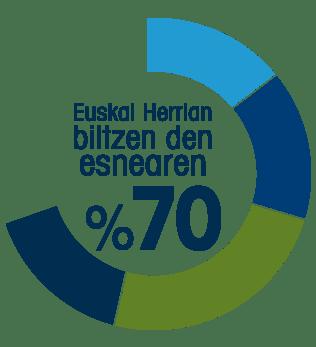 Kaiku Km0-70 porcentaje nuestra leche-Euskal Herria-euskera